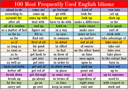 100-Most-Frequently-Used-English-Idioms