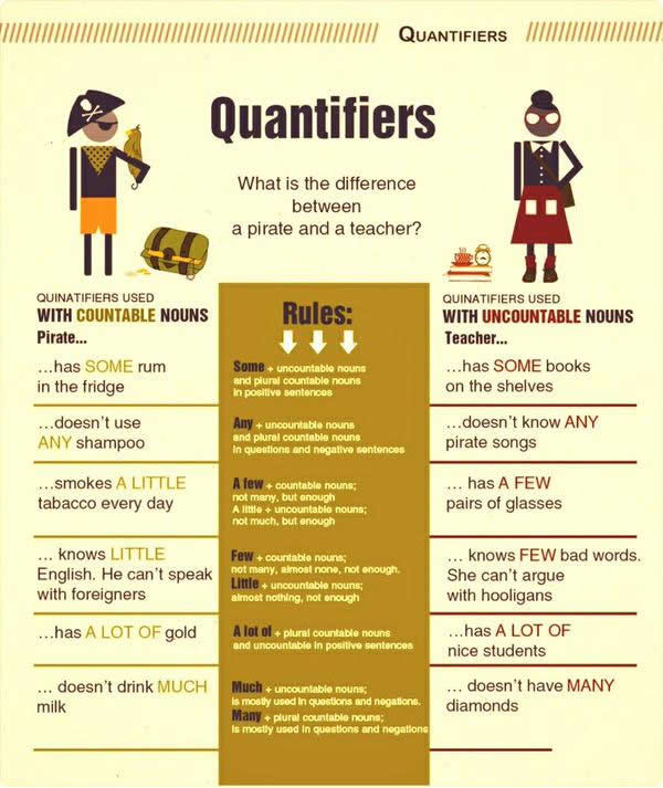 Quantifiers in English, some, any, a little, a few, little, few, a lot of, much, many
