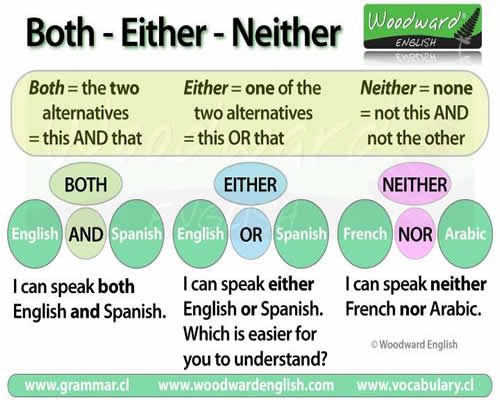Uses of Both, Either, Neither
