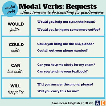modal verbs - requests (1)