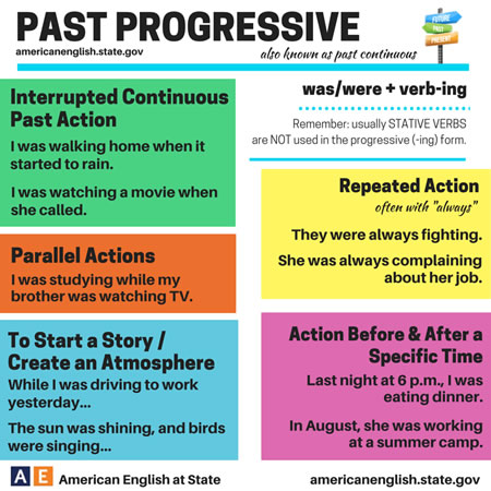 Past Progressive (Past Continuous) –