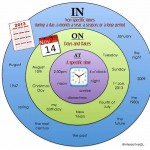 prepositions of time in,on,at