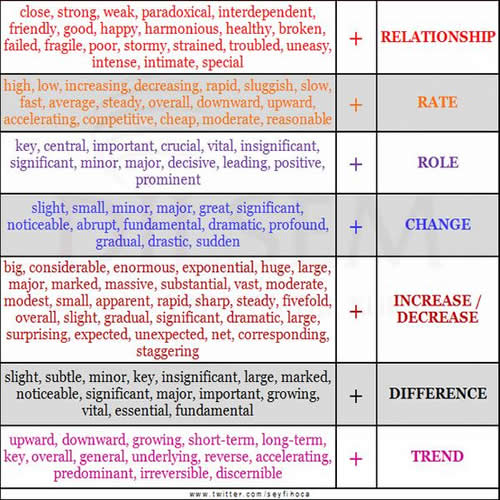 related words study