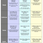 the 12 verbs tenses - usage