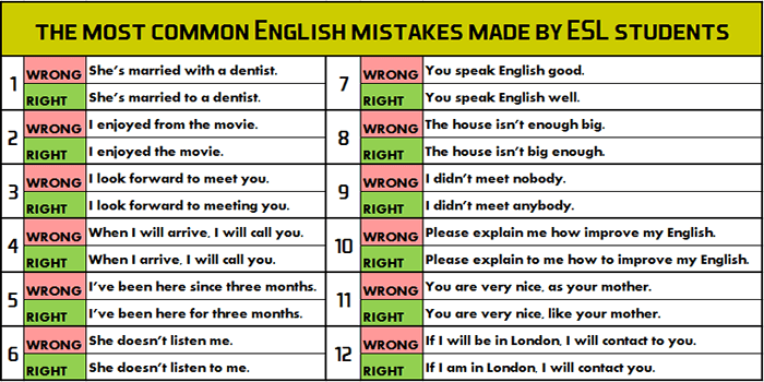 Most Common Mistake In English Grammar