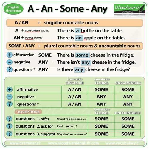 uses of a, an, some, any