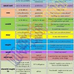 Modal Verbs - Meaning - Expressing - Examples