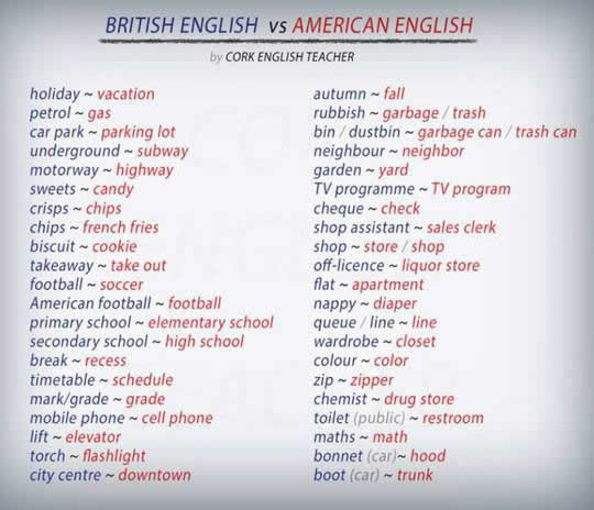 phonological comparison of british and american english essay The french and english languages are related in a sense, because french is a romance language descended from latin with german and a comparison of.