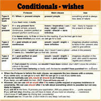Unit 15 Conditionals Wishes Гдз