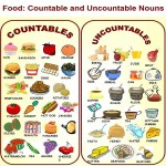 countables and uncountables-visual method