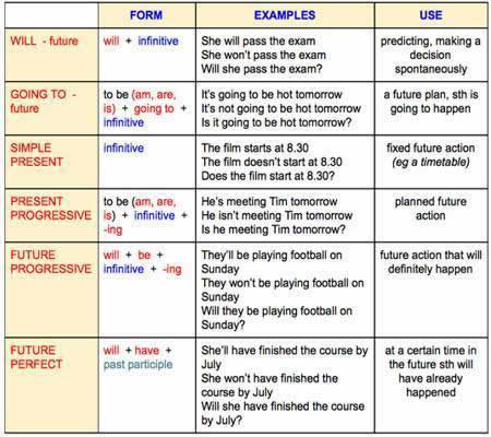 Forms Of Future Tense on English Vocabulary Worksheets