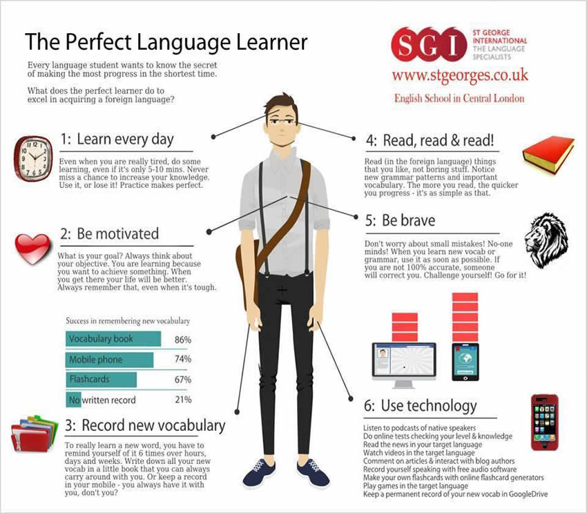 74 Tips on How to Learn Smarter | OEDb.org
