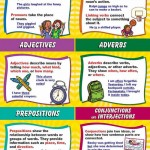 Nouns, Pronouns, Verbs, Adjectives,adverbs,prepositions,conjunctions,interjections