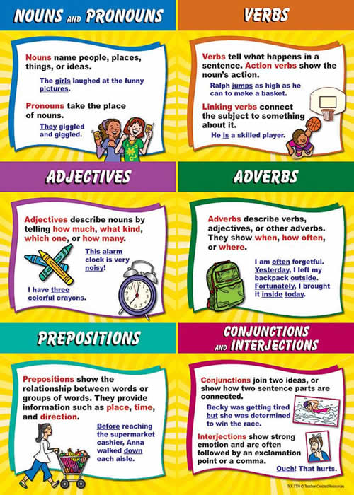 Learn English From The Basics - Noun, Adjective, Verb and ...