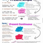 differences between present simple and present continuous- great summary