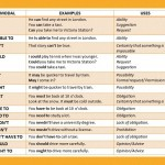 english-modals-examples-uses