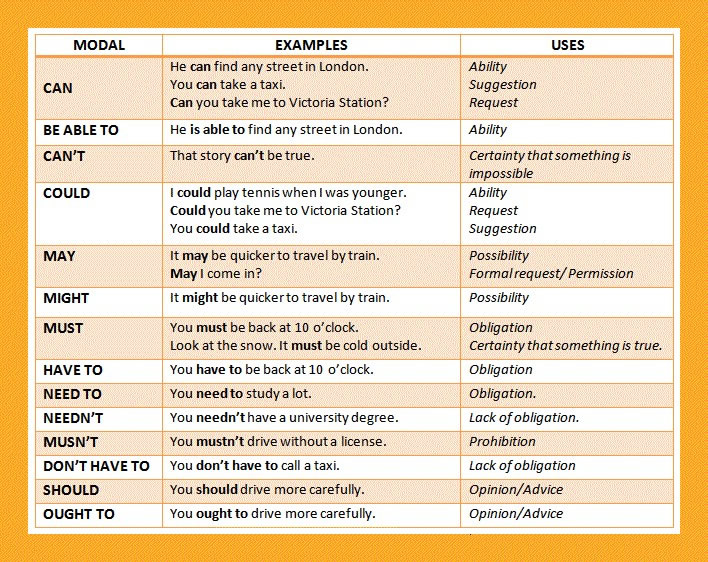 english modals examples uses. English Modals  Examples and Uses  Very Important