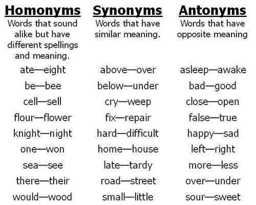 Worksheets Antonym Synonym List homonyms synonyms antonyms antonyms