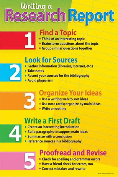 how to write report writing in english Writing (fce/cae) fce - report fce - report your english teacher has asked you to write a report on where people can eat out in your area.