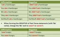 past negative - grammar