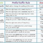 rules for prefixes and suffixes