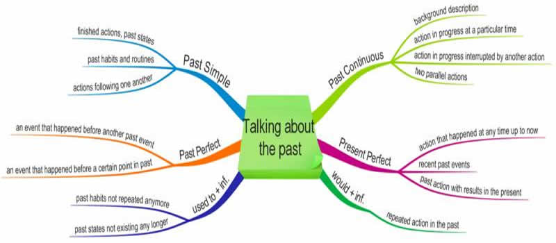 talking-about-the-past