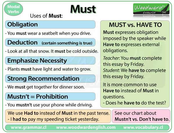 uses of must and differences between must and have to