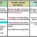 uses of wishes with tenses
