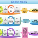 wish-clauses-detailed-expression