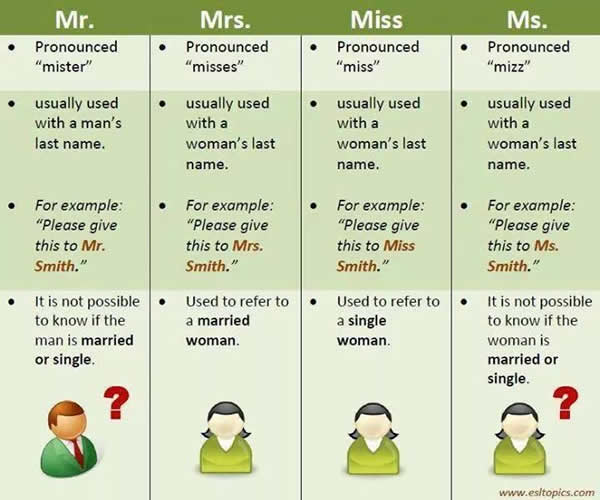 uses of Mr, Mrs, Miss, Ms