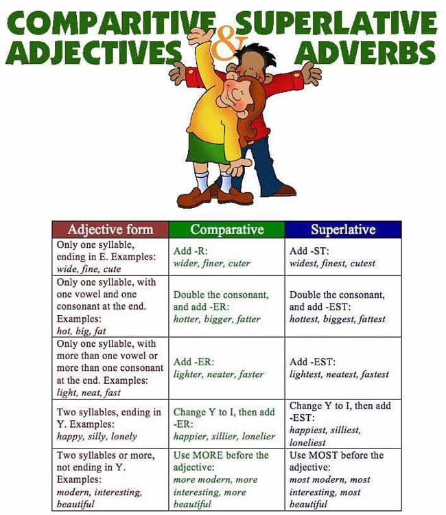 comparitive-adjectives and superlative adverbs