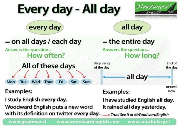 uses of every day, all day
