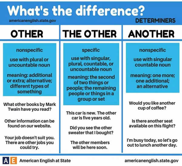 differences between Many english learners have difficulties understanding the difference between of and from in english this comes from the fact that a number of languages, like italian and french and german.