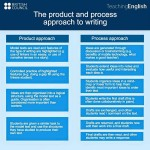 product and process approach to writing