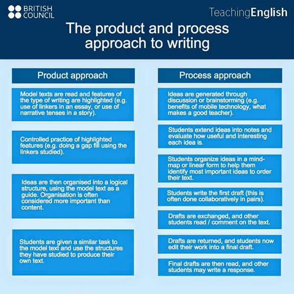 http://www.englishlearnsite.com/wp-content/uploads/2015/12/product-and-process-approach-to-writing.jpg