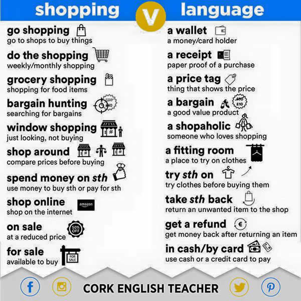 Shopping Language   Shopping Words  Grocery Words