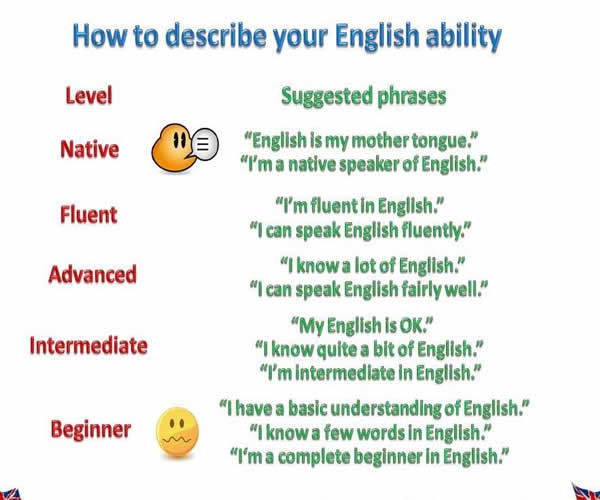 How Describe Your English Ability? - English Learn Site