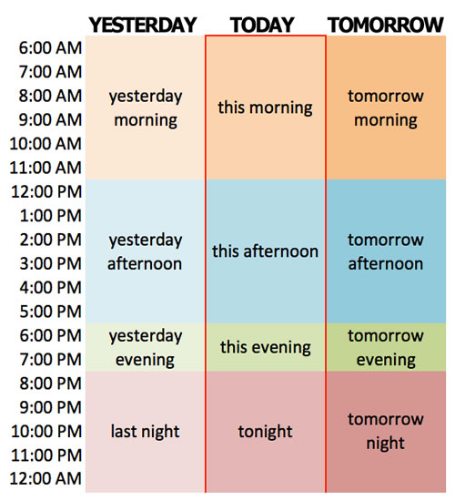 using yesterday, today, tomorrow in english