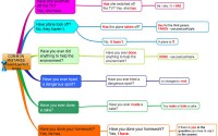 Most Common Mistakes in Present Perfect Tense