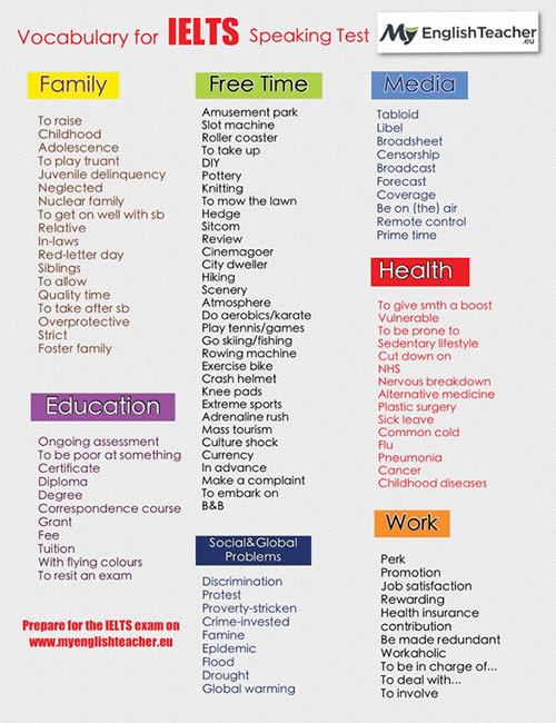 Useful Vocabulary for IELTS Speaking Test