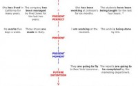 english-tenses-timeline-chart