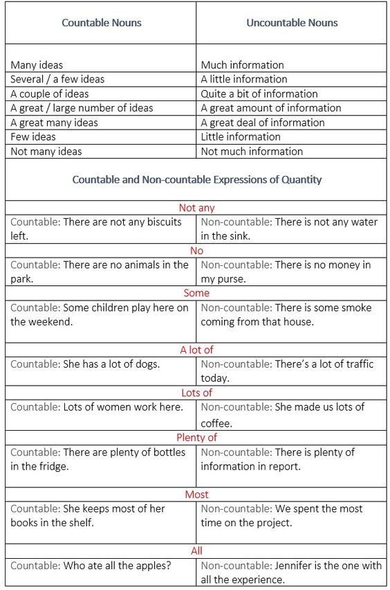 using quantity in english