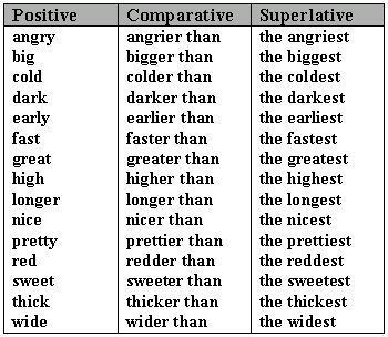 commonly-using-adjectives-comparative-and-superlative-forms