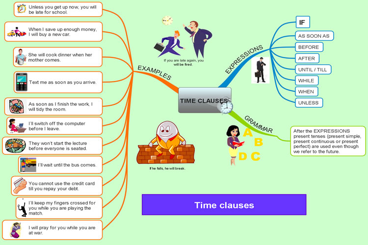 Detailed Time Clauses Chart