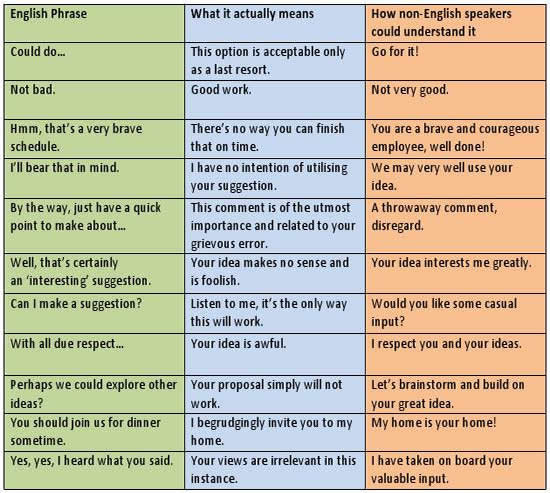 English Phrases, Meaning and Examples