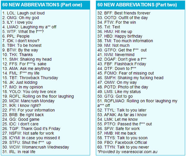 most-important-abbreviation-list