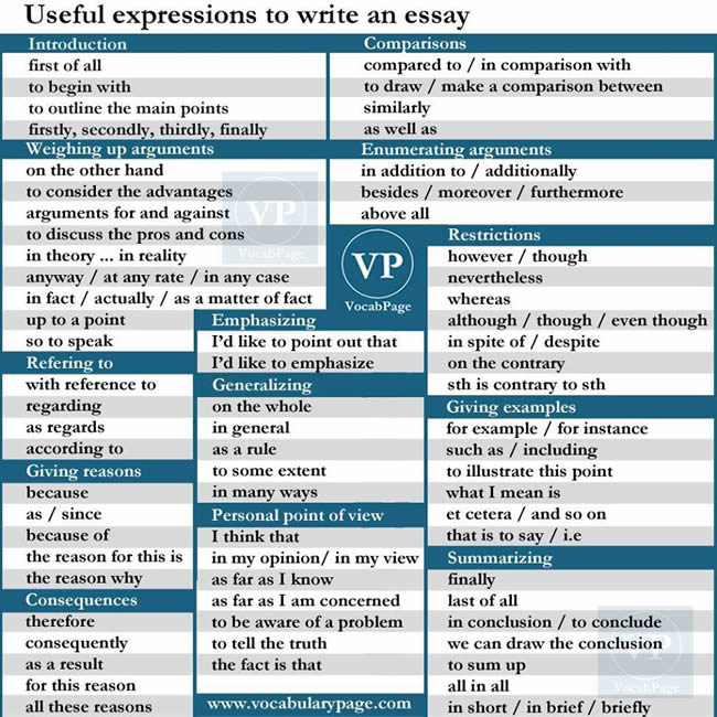 Useful expression to write an essay