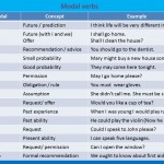 modal-verbs-detailed-list