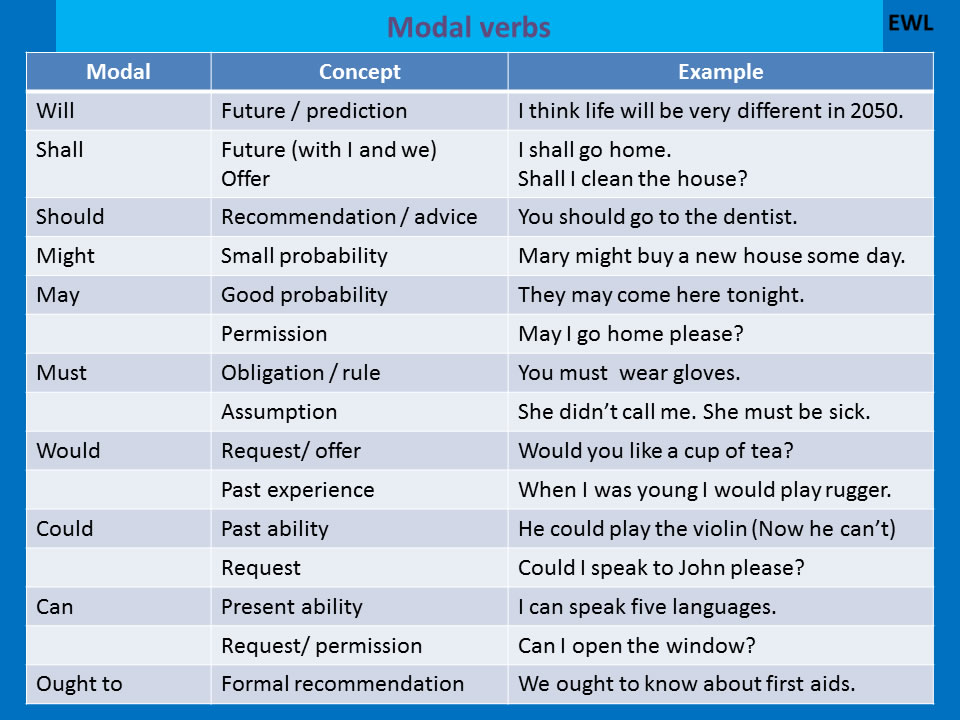 Top Modal Verbs - Detailed List - English Learn Site JY71