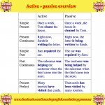 Active - Passive Overview